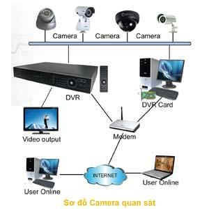 Thi công hệ thống camera quan sát